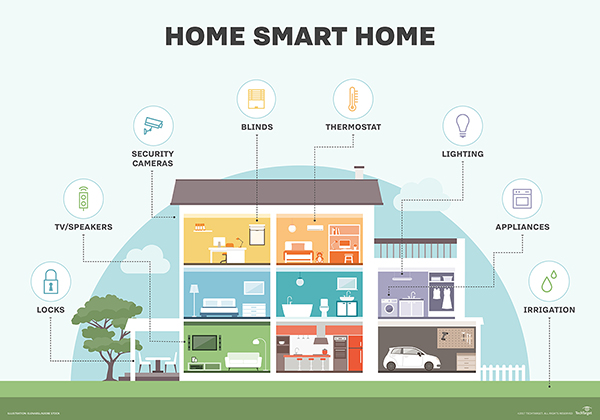 smart, connected home technology